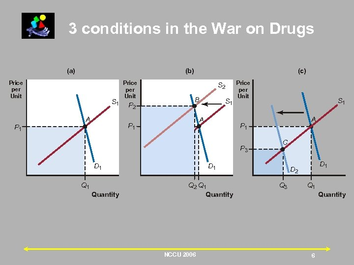3 conditions in the War on Drugs (a) (b) Price per Unit S 1