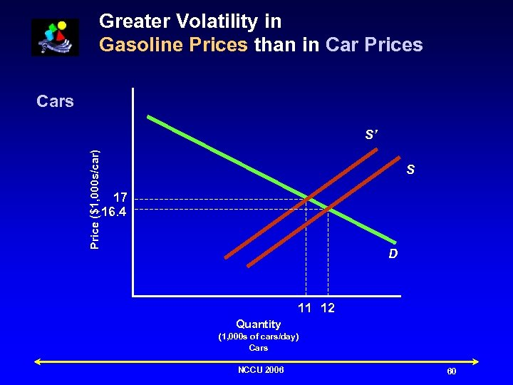 Greater Volatility in Gasoline Prices than in Car Prices Cars Price ($1, 000 s/car)