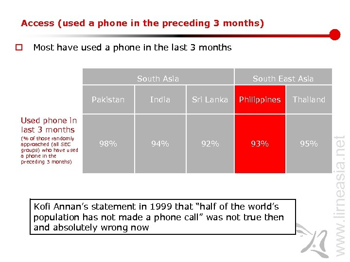 Access (used a phone in the preceding 3 months) o Most have used a