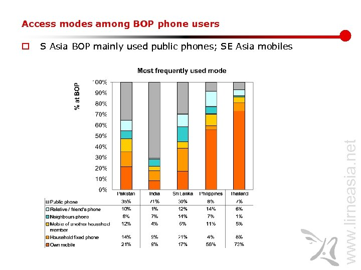 Access modes among BOP phone users S Asia BOP mainly used public phones; SE