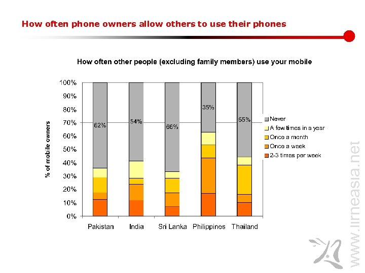 www. lirneasia. net How often phone owners allow others to use their phones