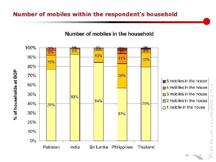 www. lirneasia. net Number of mobiles within the respondent's household