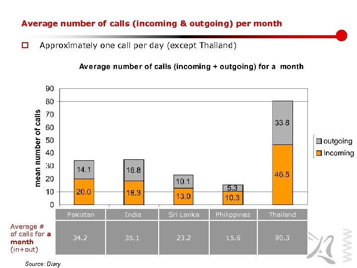 Average number of calls (incoming & outgoing) per month Approximately one call per day