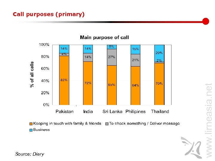 Source: Diary www. lirneasia. net Call purposes (primary)