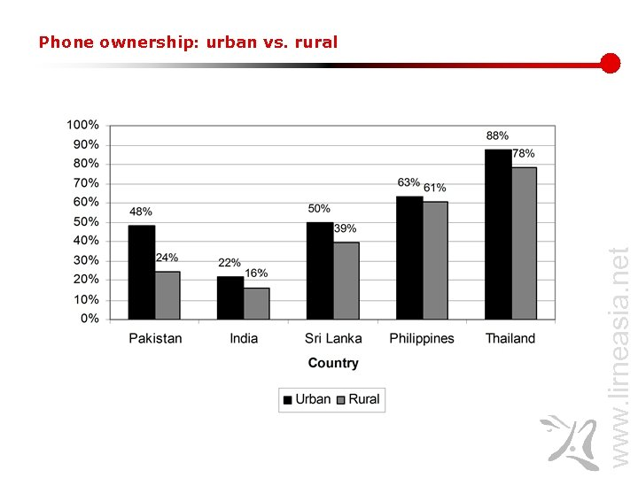 www. lirneasia. net Phone ownership: urban vs. rural