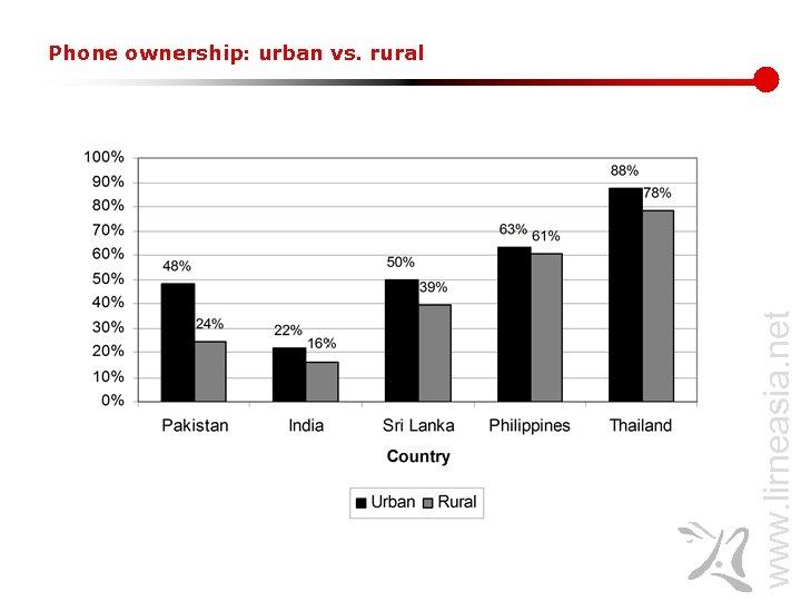 www. lirneasia. net Phone ownership: urban vs. rural