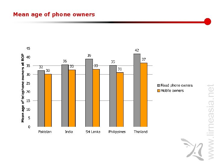 www. lirneasia. net Mean age of phone owners