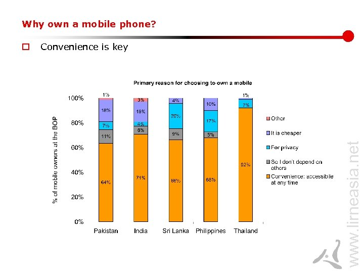 Why own a mobile phone? Convenience is key www. lirneasia. net o