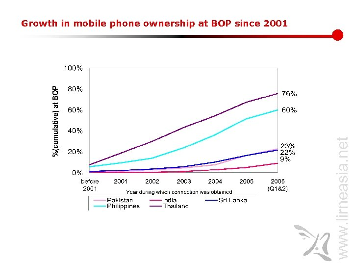 www. lirneasia. net Growth in mobile phone ownership at BOP since 2001
