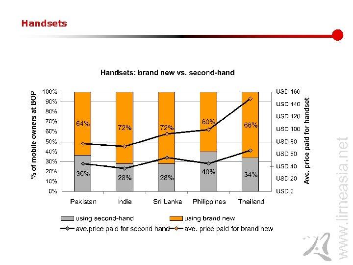 www. lirneasia. net Handsets