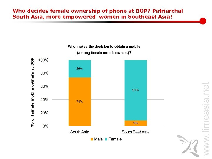 Who decides female ownership of phone at BOP? Patriarchal South Asia, more empowered women