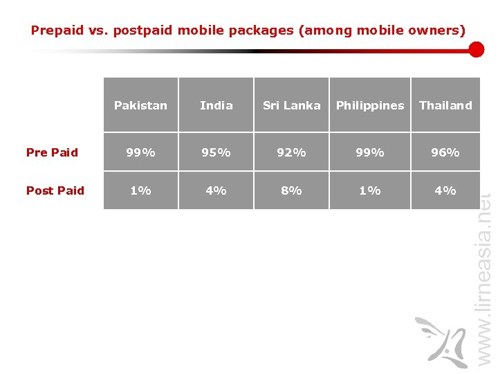 Prepaid vs. postpaid mobile packages (among mobile owners) Pakistan India Sri Lanka Philippines Thailand