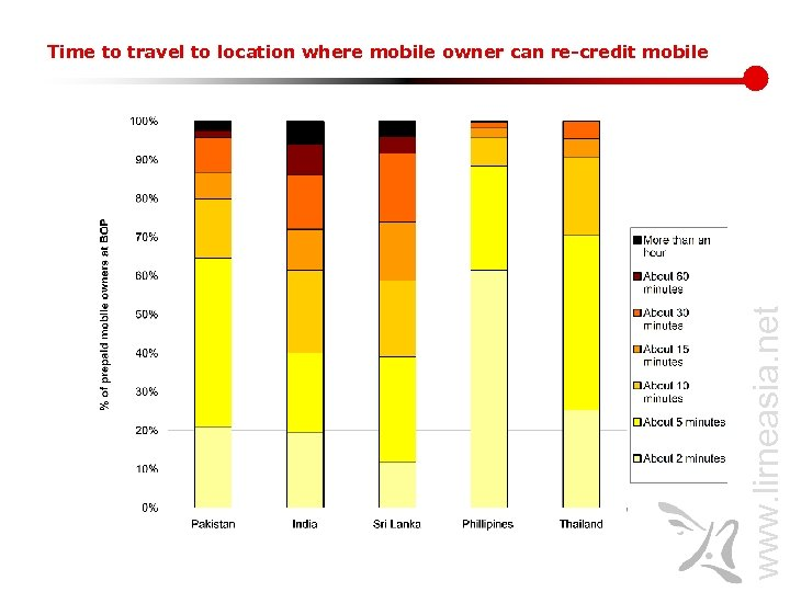 www. lirneasia. net Time to travel to location where mobile owner can re-credit mobile