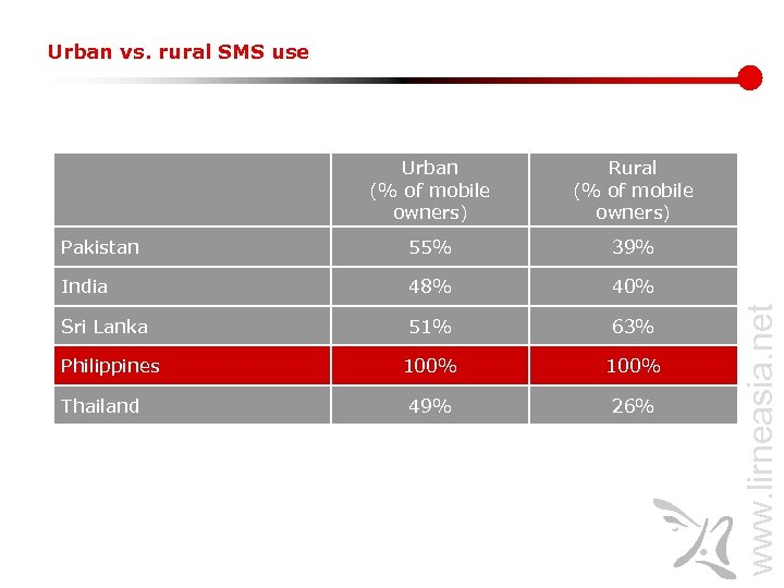 Urban vs. rural SMS use Rural (% of mobile owners) Pakistan 55% 39% India