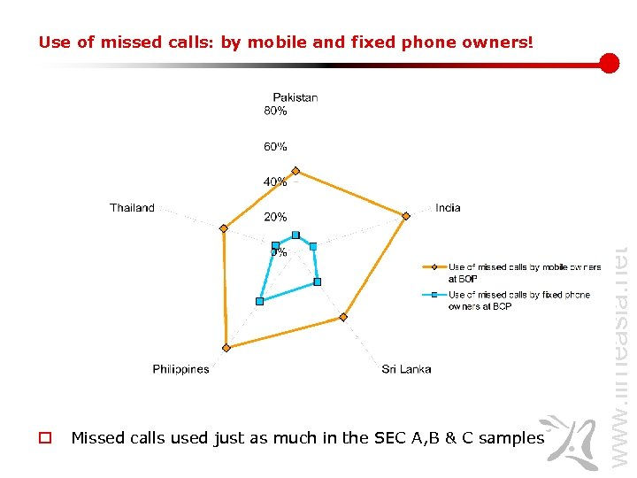 o Missed calls used just as much in the SEC A, B & C