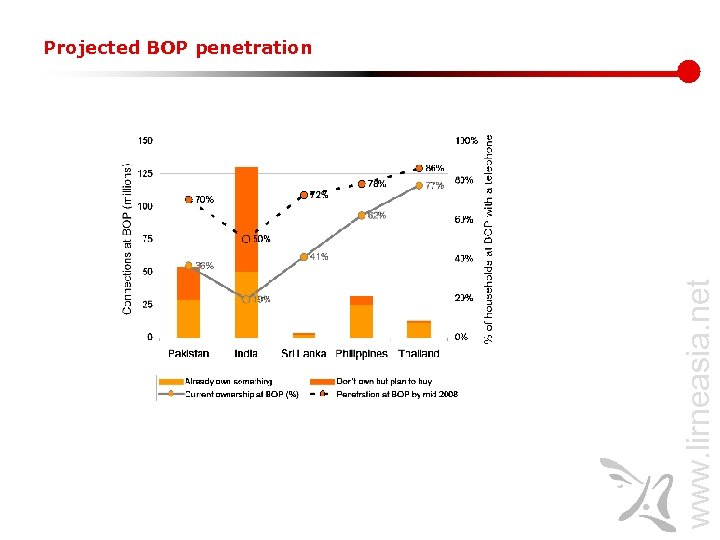 www. lirneasia. net Projected BOP penetration
