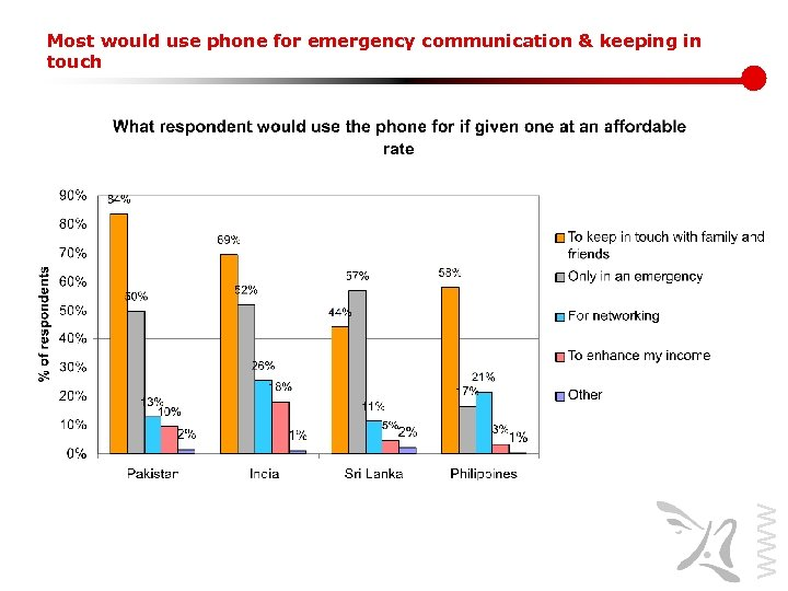 www. lirneasia. net Most would use phone for emergency communication & keeping in touch