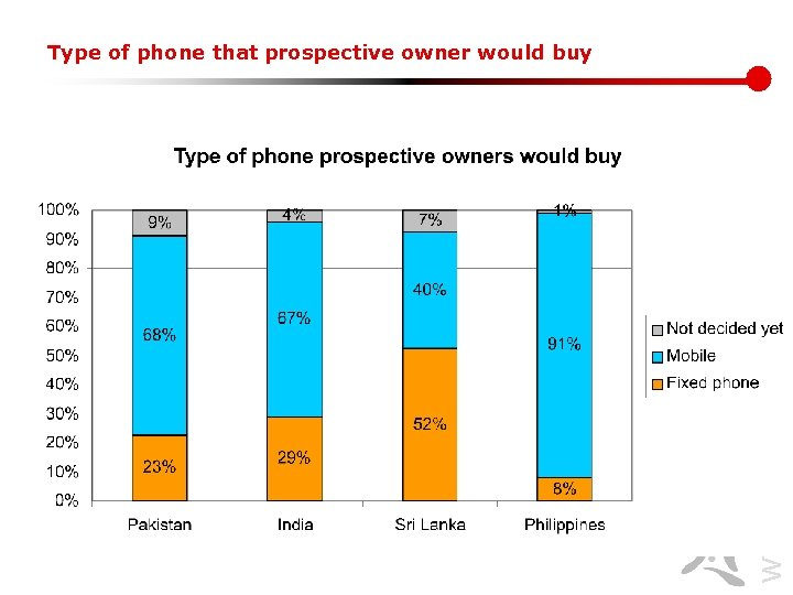 www. lirneasia. net Type of phone that prospective owner would buy