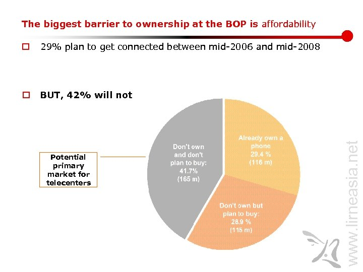The biggest barrier to ownership at the BOP is affordability o 29% plan to