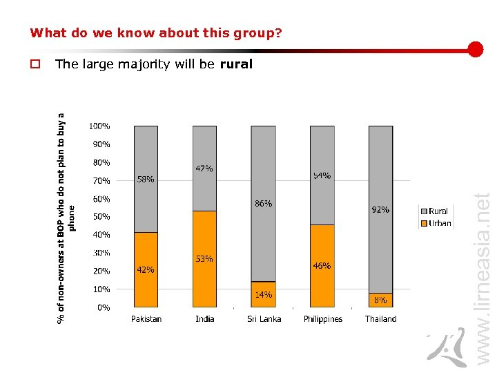 What do we know about this group? The large majority will be rural www.