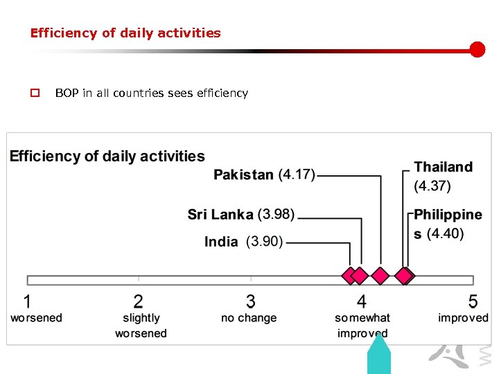 Efficiency of daily activities BOP in all countries sees efficiency www. lirneasia. net o
