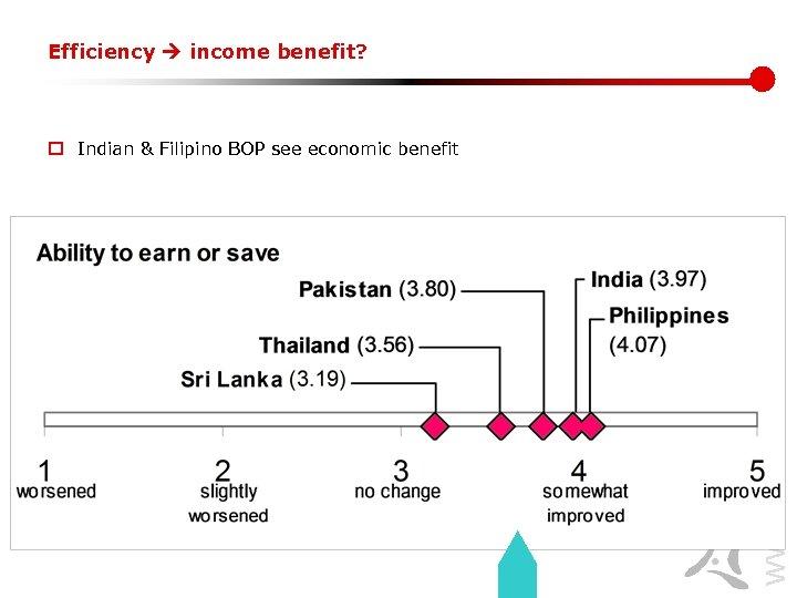 Efficiency income benefit? www. lirneasia. net o Indian & Filipino BOP see economic benefit