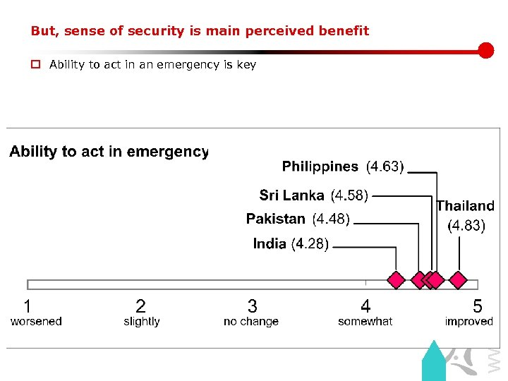 But, sense of security is main perceived benefit www. lirneasia. net o Ability to