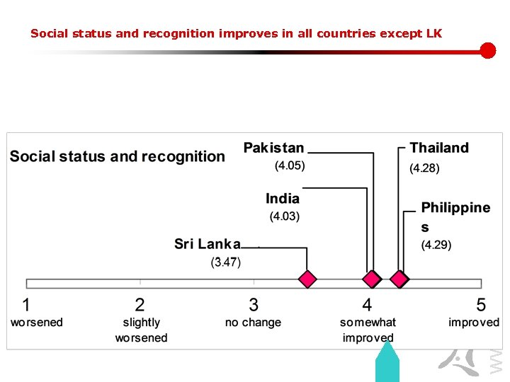 www. lirneasia. net Social status and recognition improves in all countries except LK