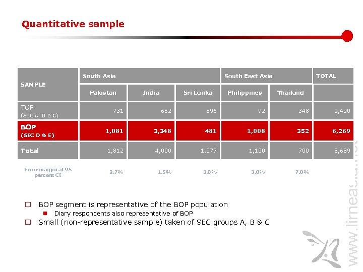 Quantitative sample South Asia South East Asia TOTAL SAMPLE Pakistan TOP India Sri Lanka
