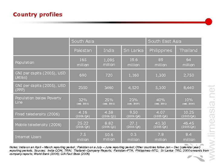 Country profiles South Asia Population Pakistan 165 million South East Asia India Sri Lanka