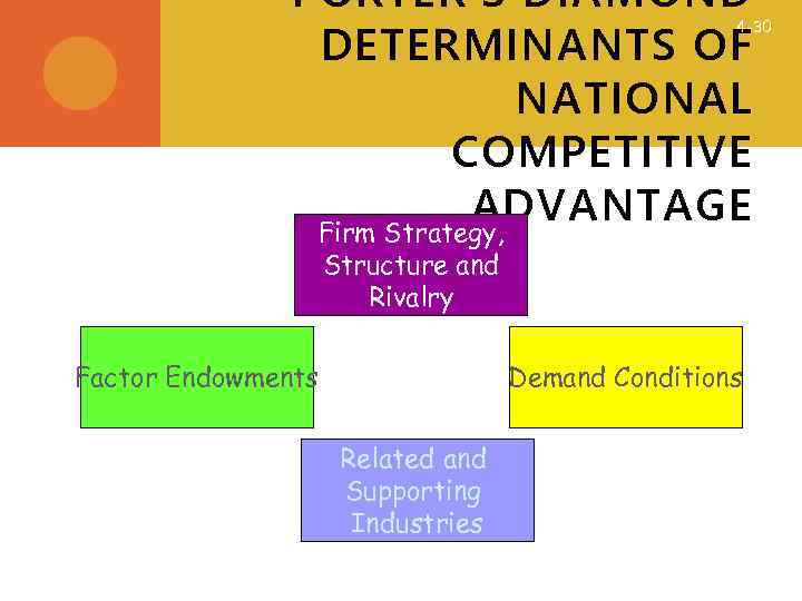 PORTER'S DIAMOND DETERMINANTS OF NATIONAL COMPETITIVE ADVANTAGE Firm Strategy, 4 -30 Structure and Rivalry
