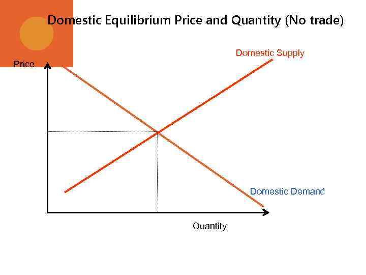 Domestic Equilibrium Price and Quantity (No trade) Domestic Supply Price Domestic Demand Quantity
