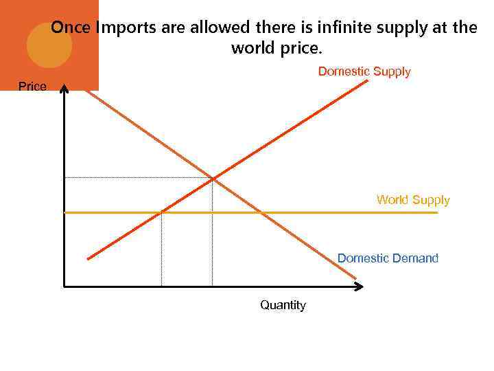 Once Imports are allowed there is infinite supply at the world price. Domestic Supply