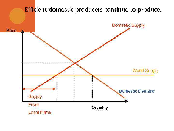 Efficient domestic producers continue to produce. Domestic Supply Price World Supply Domestic Demand Supply