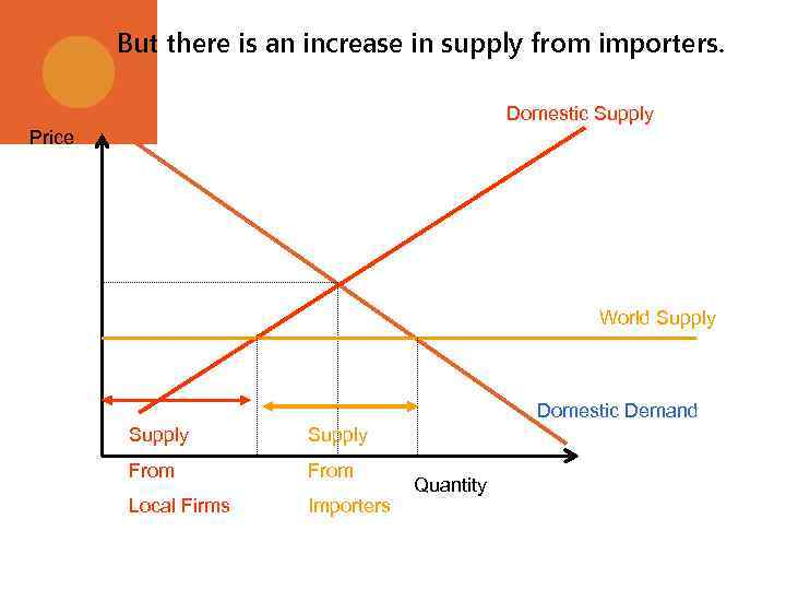 But there is an increase in supply from importers. Domestic Supply Price World Supply