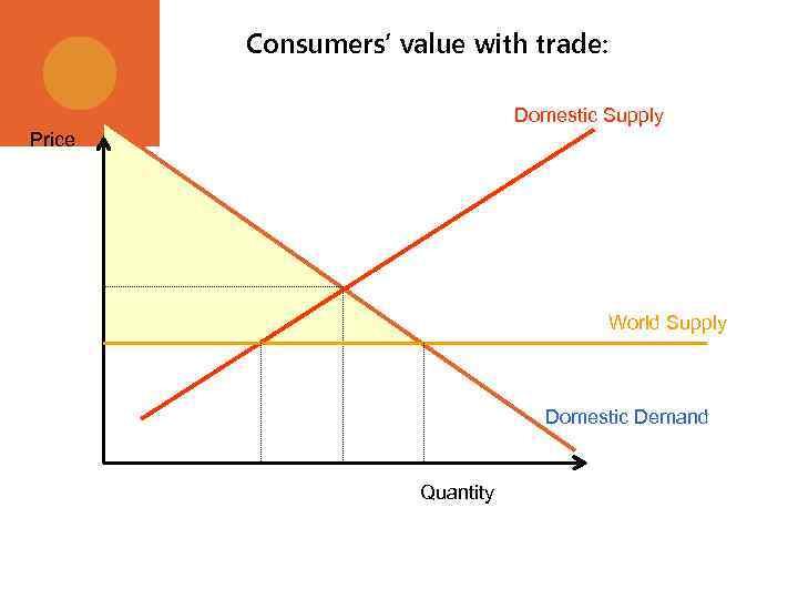 Consumers' value with trade: Domestic Supply Price World Supply Domestic Demand Quantity