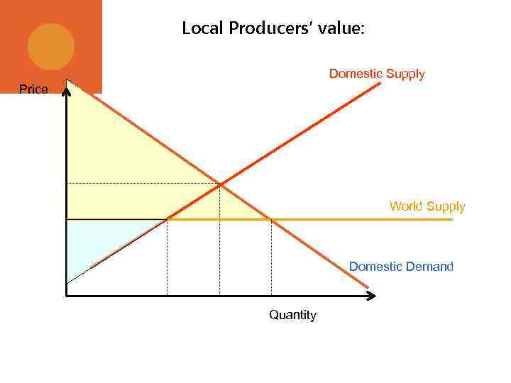Local Producers' value: Domestic Supply Price World Supply Domestic Demand Quantity