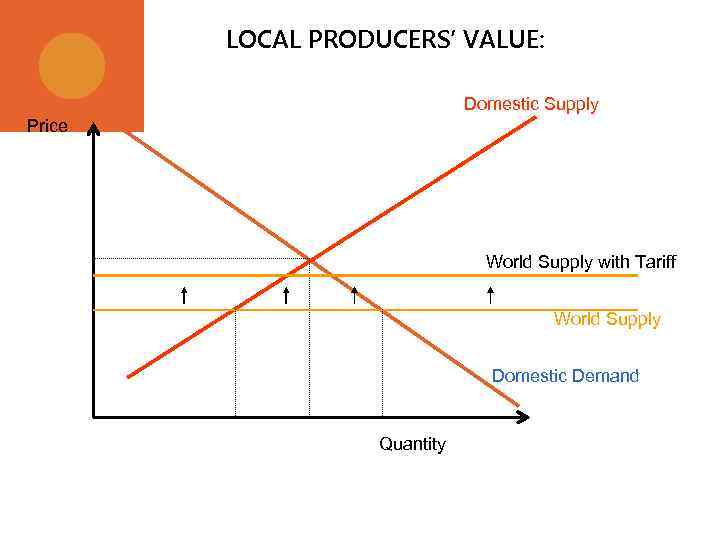 LOCAL PRODUCERS' VALUE: Domestic Supply Price World Supply with Tariff World Supply Domestic Demand
