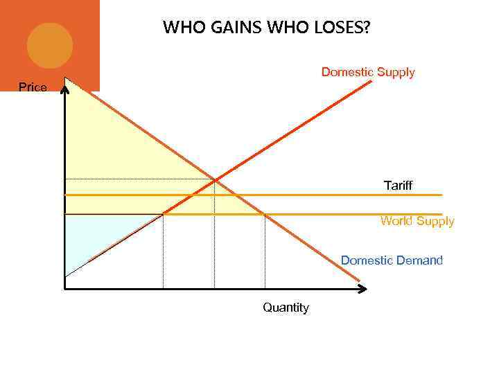 WHO GAINS WHO LOSES? Domestic Supply Price Tariff World Supply Domestic Demand Quantity