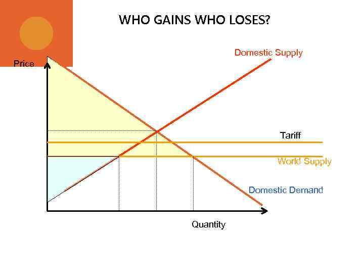 WHO GAINS WHO LOSES? Domestic Supply Price Tariff World Supply Domestic Demand Quantity