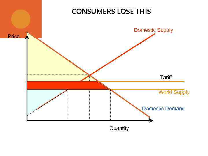 CONSUMERS LOSE THIS Domestic Supply Price Tariff World Supply Domestic Demand Quantity