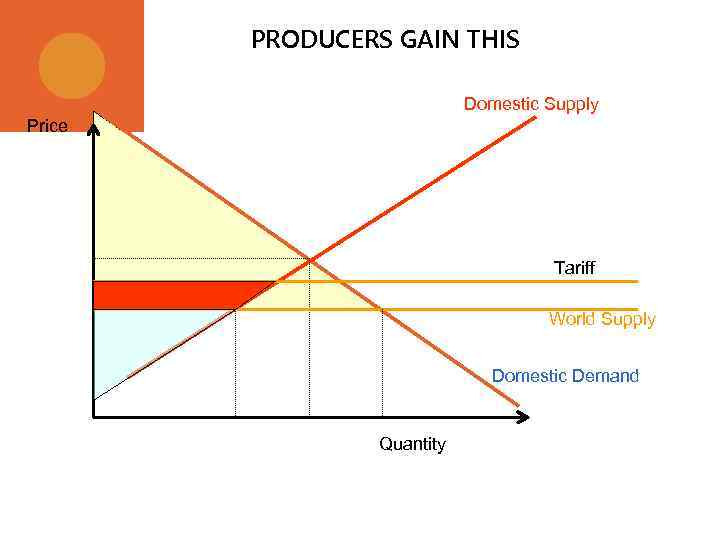 PRODUCERS GAIN THIS Domestic Supply Price Tariff World Supply Domestic Demand Quantity
