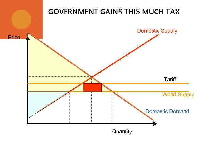 GOVERNMENT GAINS THIS MUCH TAX Domestic Supply Price Tariff World Supply Domestic Demand Quantity