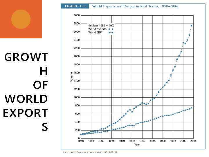 GROWT H OF WORLD EXPORT S