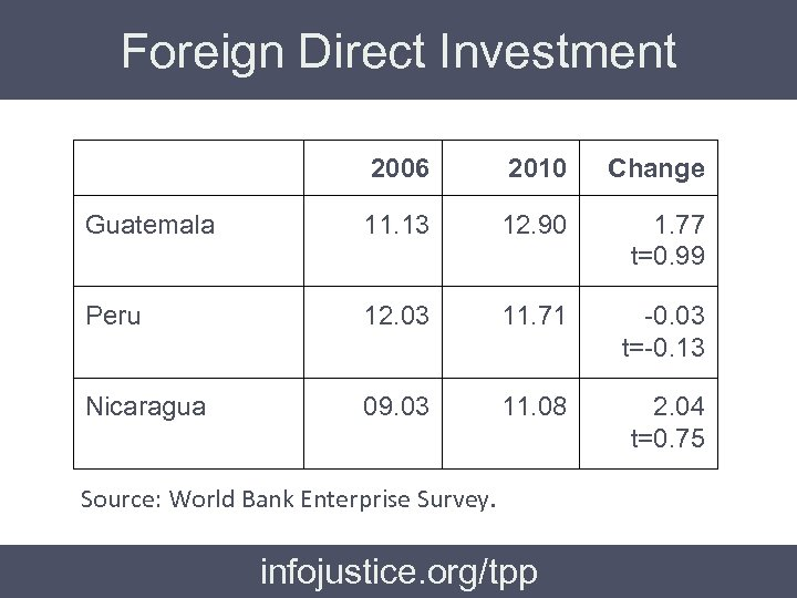 Foreign Direct Investment 2006 2010 Change Guatemala 11. 13 12. 90 1. 77 t=0.