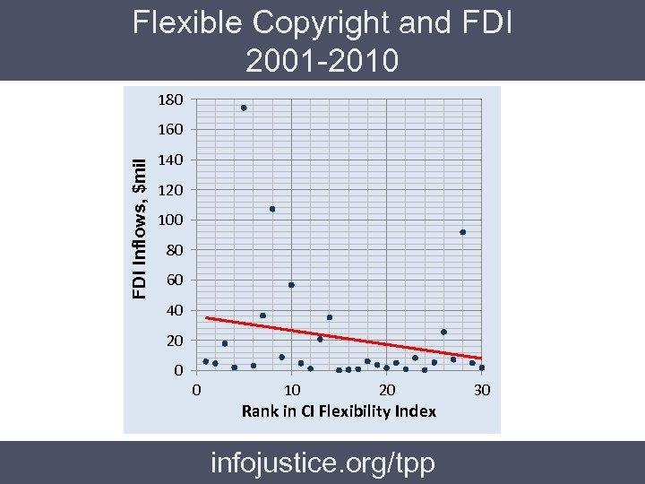 Flexible Copyright and FDI 2001 -2010 180 FDI Inflows, $mil 160 140 120 100