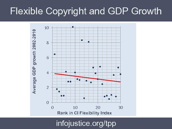 Average GDP growth 2002 -2010 Flexible Copyright and GDP Growth 10 8 6 4