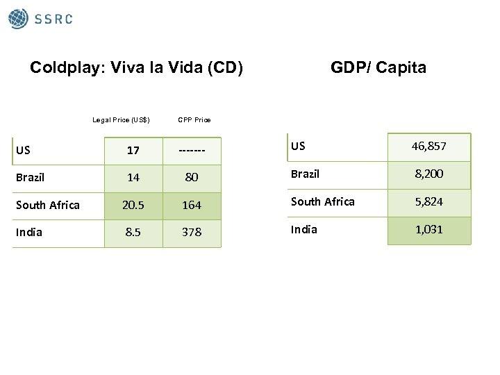 Coldplay: Viva la Vida (CD) Legal Price (US$) GDP/ Capita CPP Price US 46,