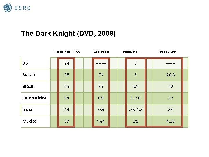 The Dark Knight (DVD, 2008) Legal Price (US$) CPP Price Pirate CPP US 24