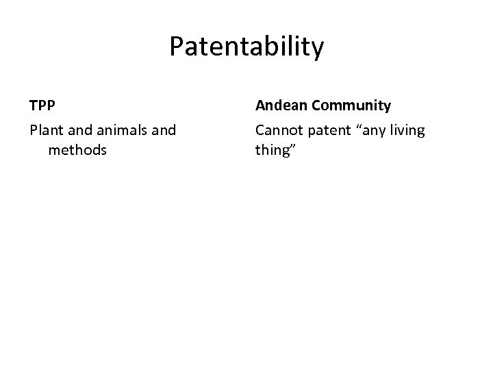 """Patentability TPP Andean Community Plant and animals and methods Cannot patent """"any living thing"""""""